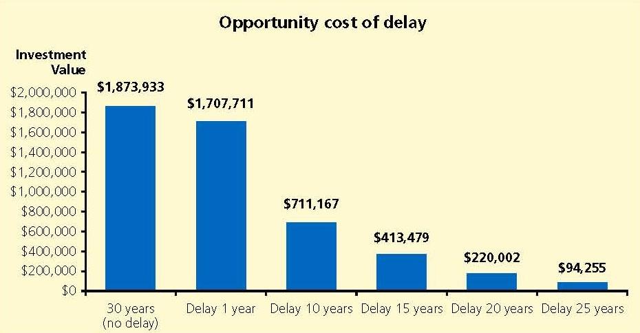 Cost-of-delay