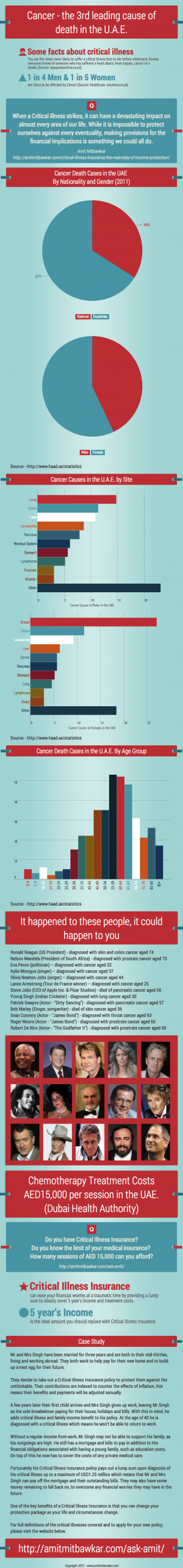Cancer-Infographic