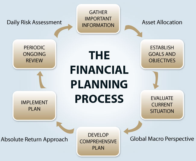 financial function small business plan