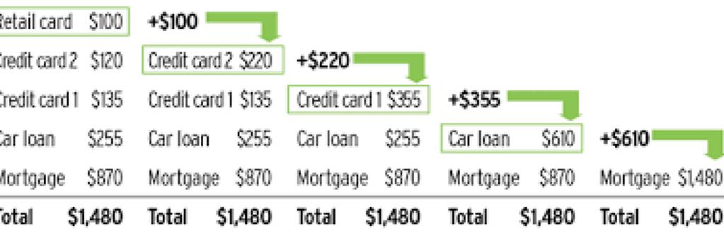 Debt Stacking