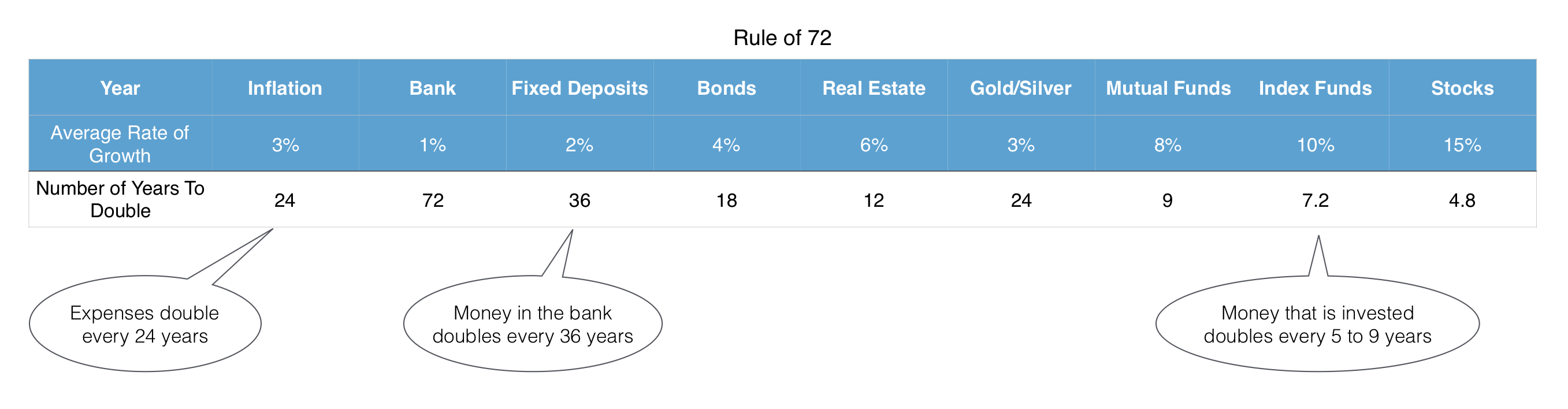 Rule of 72 - Investing
